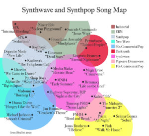 Synthwave vs Synthpop song map with colorful venn diagrams Iron Skullet