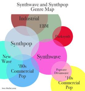 Synthwave vs Synthpop genre map colorful venn diagram